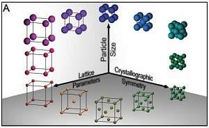 Química artificial usa nanopartículas como átomos e DNA como
