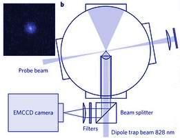 Foto de átomo neutro realiza sonho de cientistas