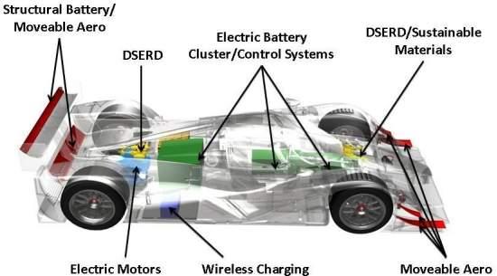Entre as tecnologias destacam-se a bateria estrutural, o sistema de recarregamento das baterias em movimento e a suspensão regenerativa. [Imagem: Lola]