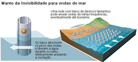 Adeus tsunamis: Manto da invisibilidade para ondas do mar