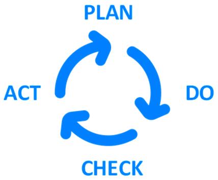 'Plan - Do - Check - Act' Cycle