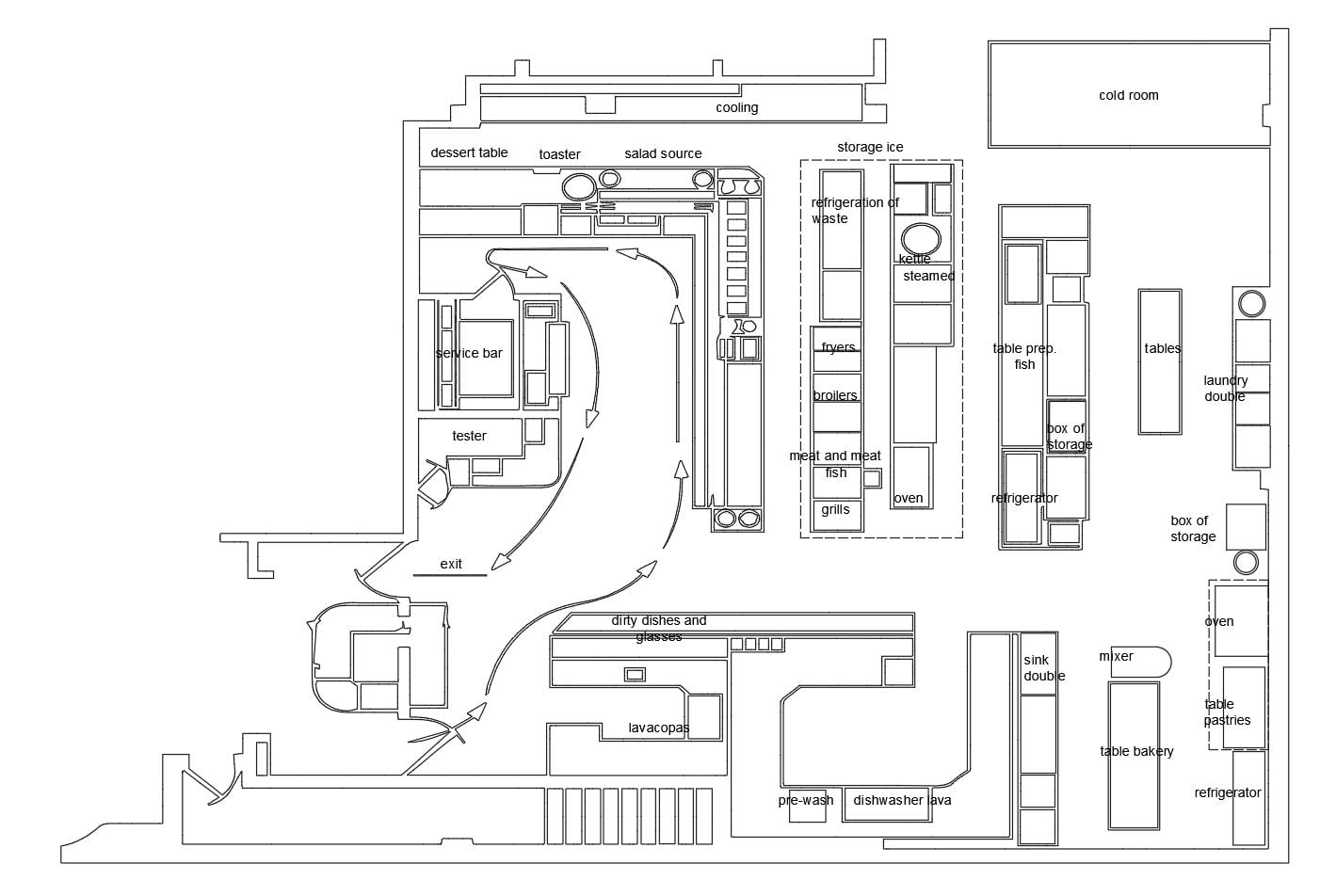 Commercial Kitchen Layout And Design, Explained With Floor