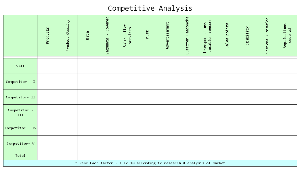 Bar charts to compare competitors; Competitive Analysis