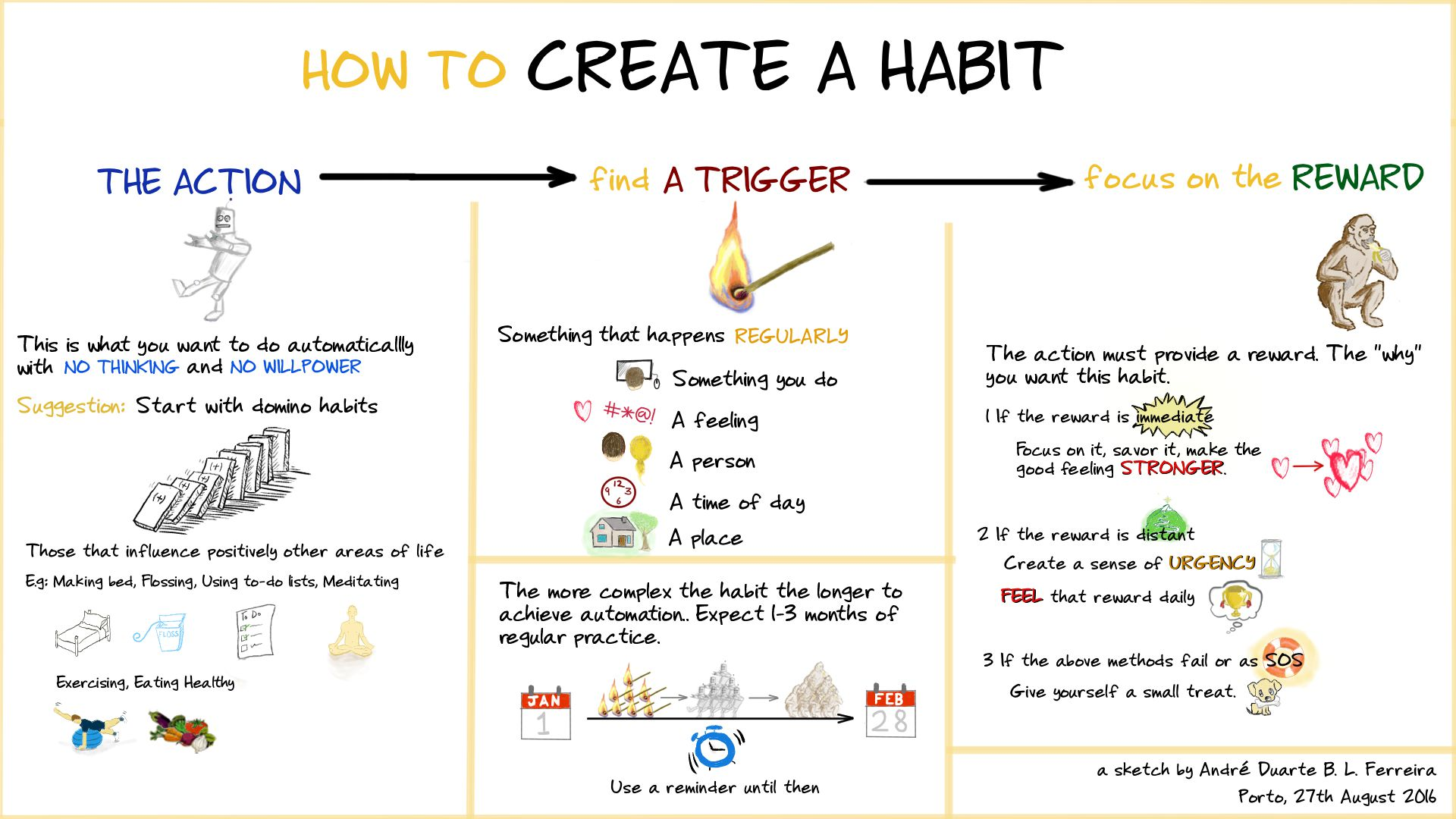 How To Create A Habit Flowchart Inquasar