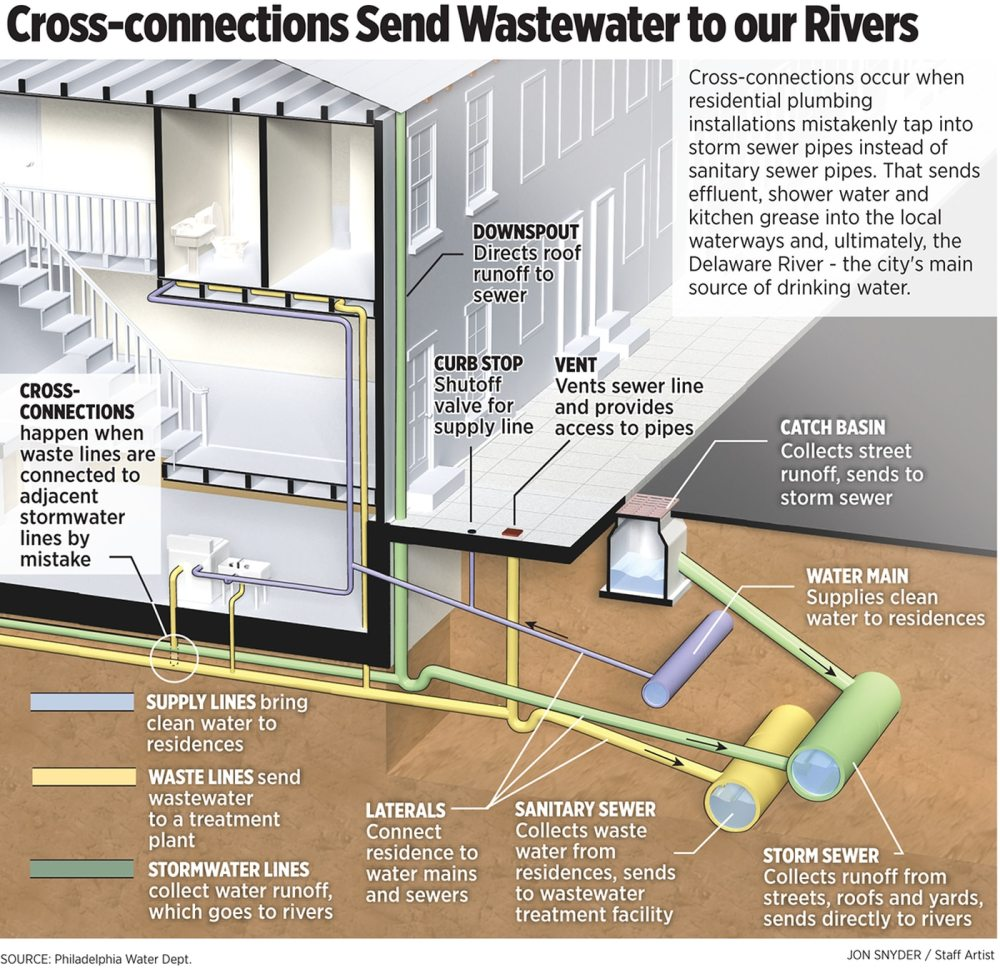 medium resolution of at some philly homes toilets get flushed into the city s drinking water source the underground detectives are on the case