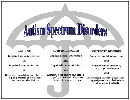 Increases in the Prevalence of Autism Disorder: Exploring