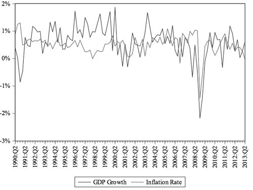 The Relationship Between Monetary Policy and Asset Prices