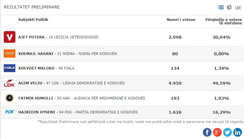 Çfarë po ndodhë në Podujevë: Ky është rezultati preliminar