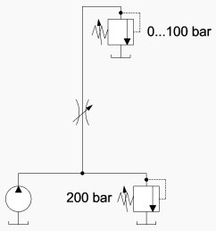 that our load demand can vary form 0 to 100 bar and finally let us slap in a variable metering orifice think needle valve and see what happens  [ 1000 x 1000 Pixel ]