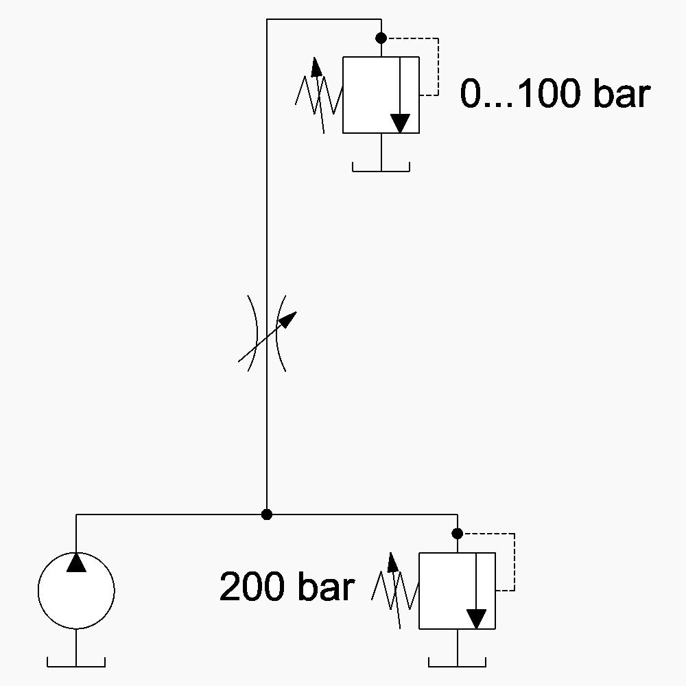 hight resolution of  that our load demand can vary form 0 to 100 bar and finally let us slap in a variable metering orifice think needle valve and see what happens