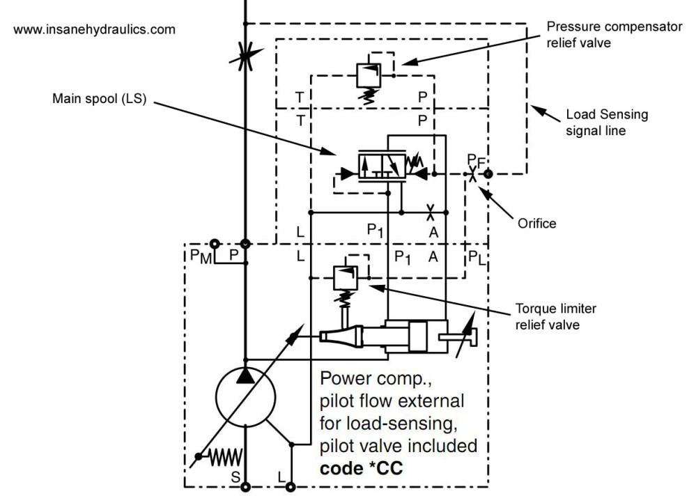 medium resolution of parker pv140 schematics