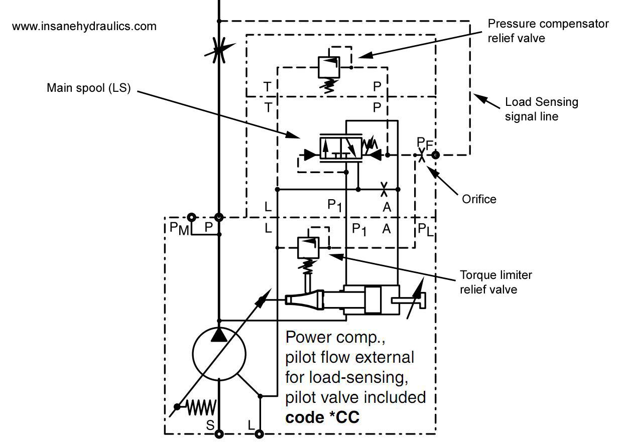 hight resolution of parker pv140 schematics