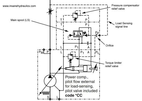 small resolution of parker pv140 schematics