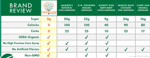 Leaf and Lemonade Brands comparison