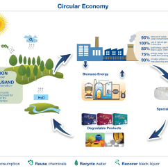 Diagram Of Paper Making Process 2001 Pt Cruiser Speaker Wiring Rge Companies Embrace Circular Economy Thinking