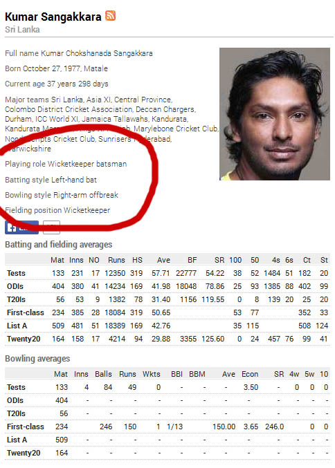Have you ever noticed Kumar Sangakkara is batting left-handed and and and bowling right-arm