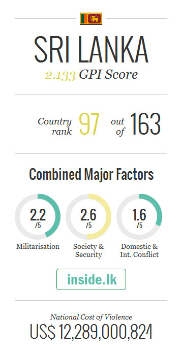 According to the Global Peace Index 2016,