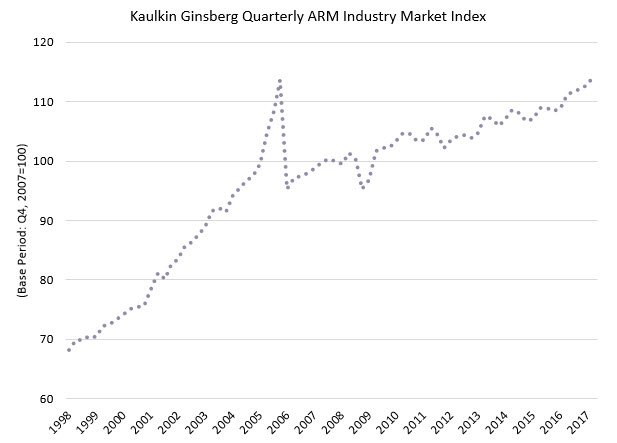 The Economy's Effect on the ARM Industry: The KG Prime Index