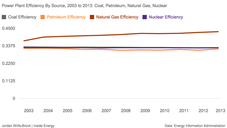 This graph shows the heating efficiency of different types of power plants. All types of plants have roughly the same efficiency, with the exception of natural gas, which has seen recent improvements in efficiency in recent years with the addition of combined cycle plants.