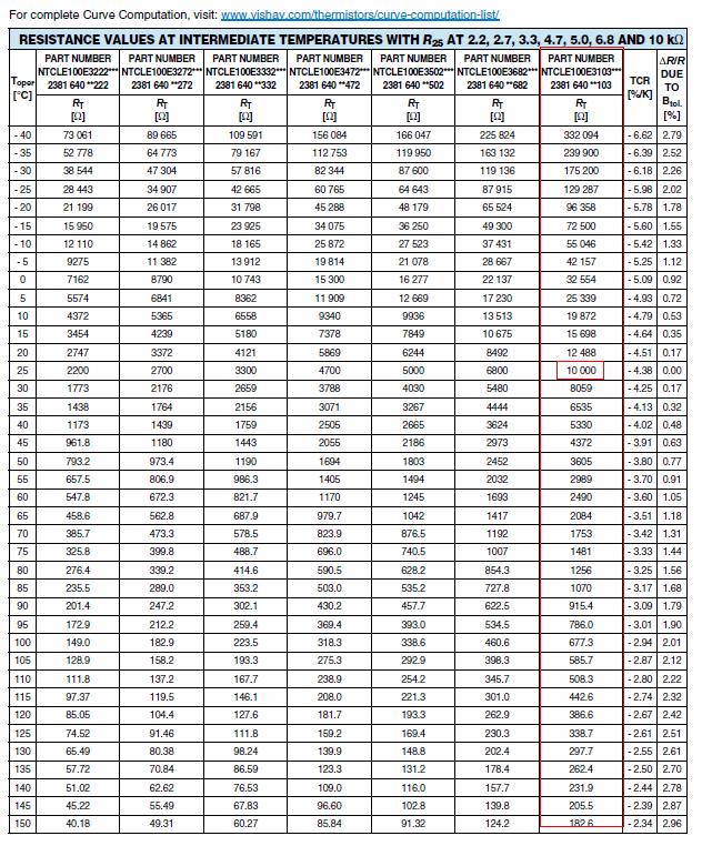 Thermistor Temperature Chart Otvod