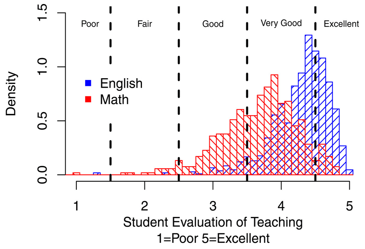 Uttl And Smibert Note That Previous Research Has Found That Irrelevant  Factors Related To Teaching Effectiveness, Such As Class Size Or  Discipline,