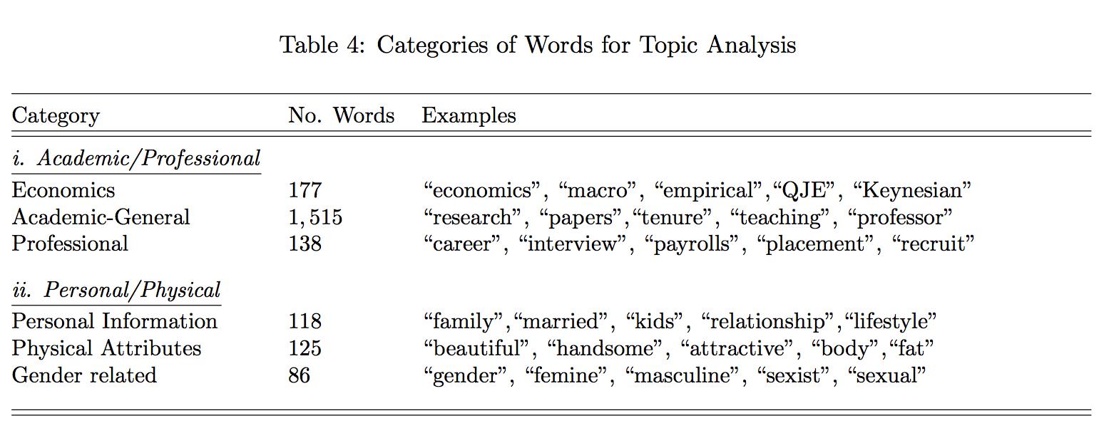 The Internet Can Be A Brutal Place For Women In Economics Paper Finds