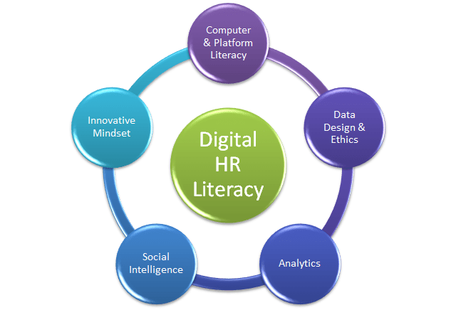 Digital HR literacy