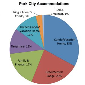 Park City Accommodations