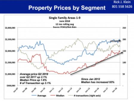 Property Prices Segment 1-9