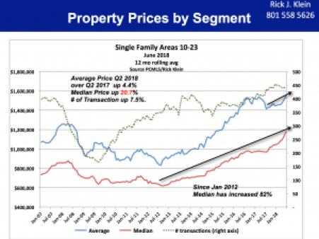 Property Prices Segment 10-23