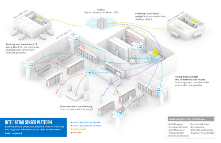 Intel Retail Sensor Platform - Retail Innovation