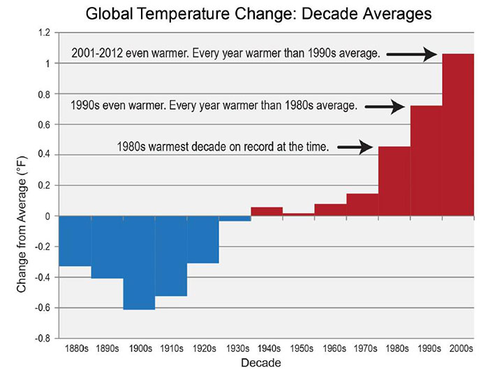 https://i0.wp.com/www.insidescience.org/sites/default/files/graph-of-change_0.jpg