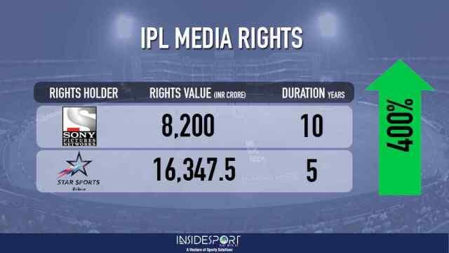 IPL Media Rights - InsideSport