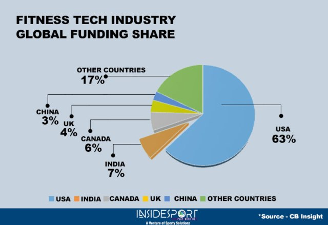 Global share (country wise) of fitness tech industry - InsideSport