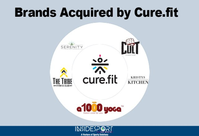 Companies acquired by Indian startup Cure.fit - InsideSport