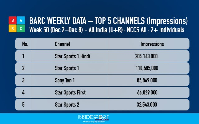 BARC WEEKLY DATA – TOP 5 CHANNELS - Week 50 - Dec 2 to 8 - InsideSport