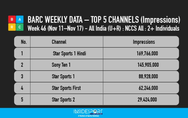 BARC WEEKLY DATA – Week 46 -TOP 5 CHANNELS - InsideSport