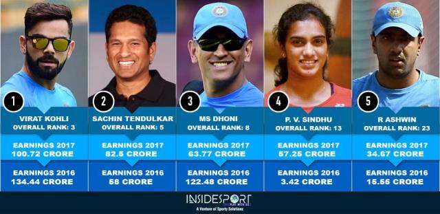 Sportspersons in Forbes 2017 Celebrity 100 List - InsideSport