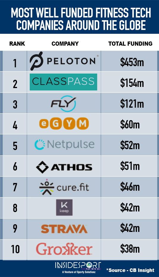 Most well-funded fitness tech companies around the globe - InsideSport