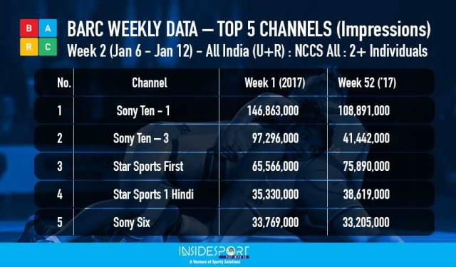 Top 5 sports channels - BARC weekly ratings - Week 2, Jan 6 to 12, 2018 - InsideSport