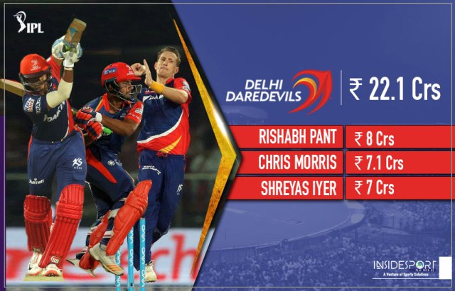 Players retained by Delhi Daredevils - InsideSport