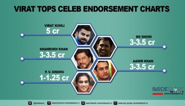 Aamir Khan in Top 5 Celebrity endorsement chart - InsideSport