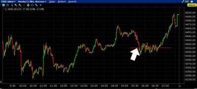 DAX – Buy-Limit
