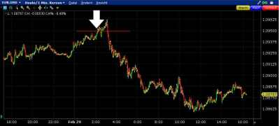 EURUSD – Sell-Limit