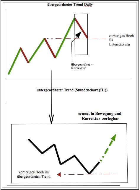 Trendszusammenhang2