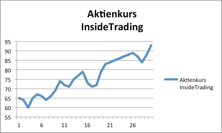 Aktienkurs InsideTrading AG