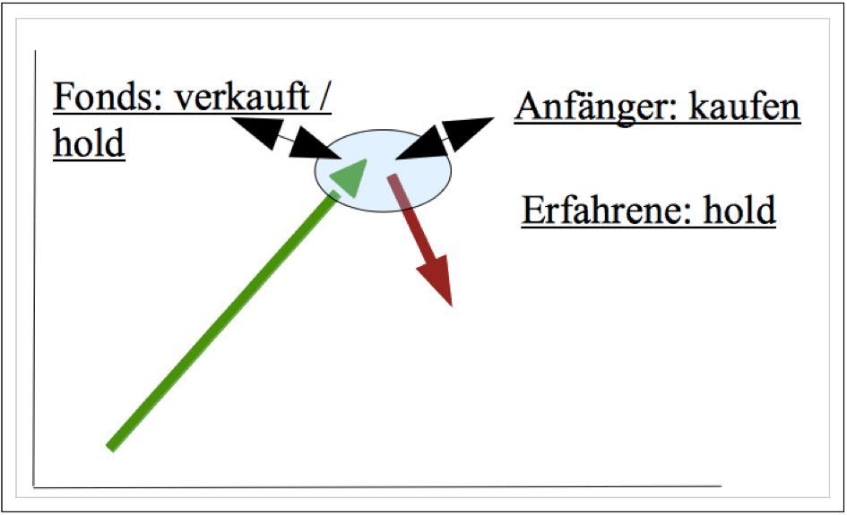 Chartechnische Analyse 1