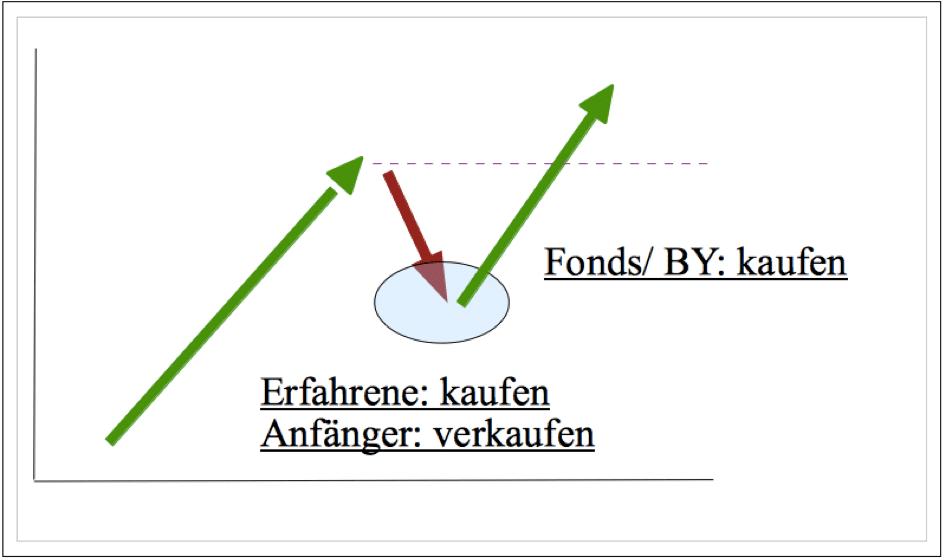 Chartechnische Analyse 2