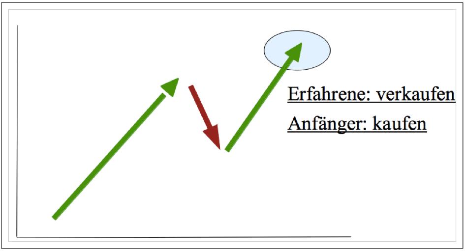 Chartechnische Analyse 3