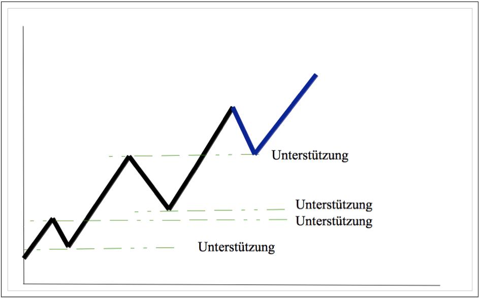 Chartechnische Analyse 4